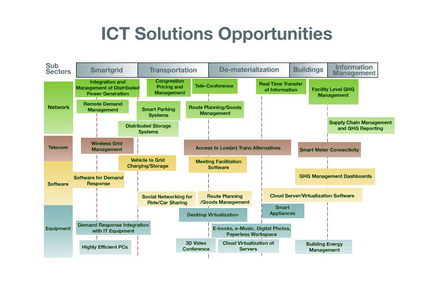ict-solutions-chart